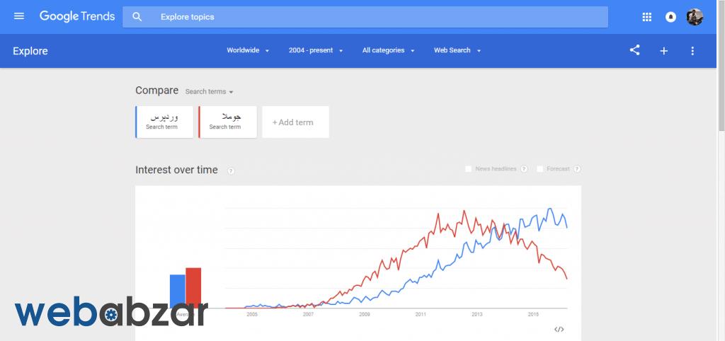 انتخاب بهترین کلمه کلیدی با گوگل ترند