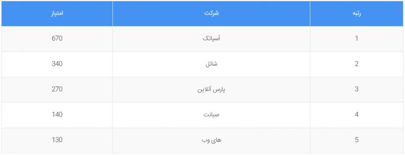 بهترین اپراتور های اینترنت ایران
